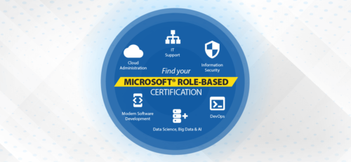 NEW MICROSOFT® ROLE-BASED CERTIFICATIONS